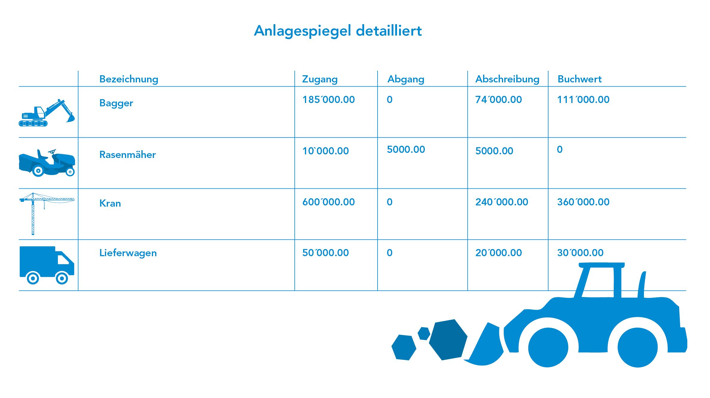 Tabelle Anlagespiegel