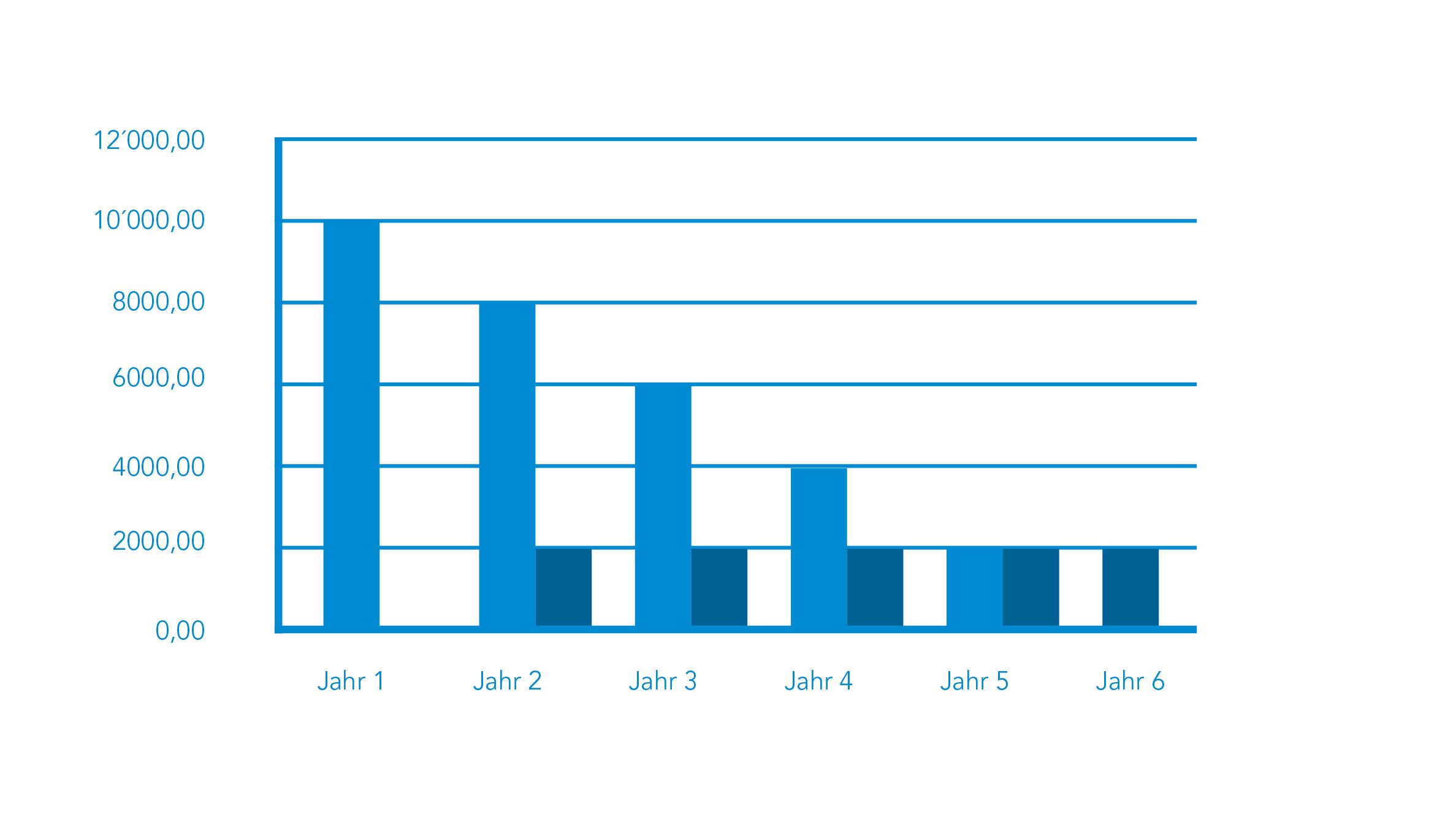 Grafik mit Balken, die kleiner werden