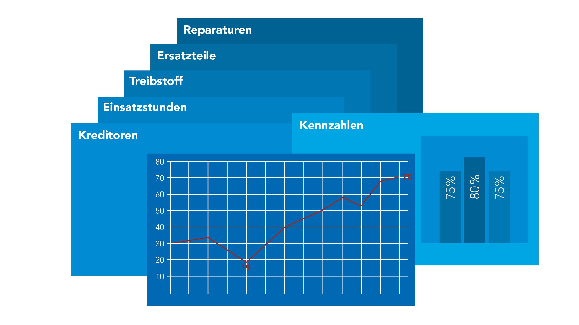 Grafik Auswertungen und Kennzahlen