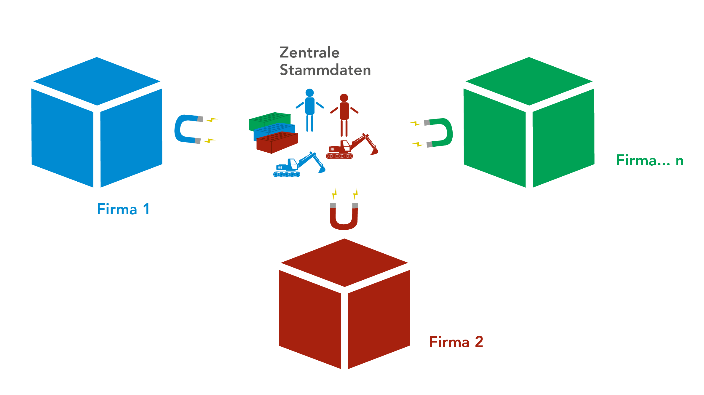 Darstellung von zentralen Stammdaten, die zwischen verschiedene Unternehmen geteilt werden
