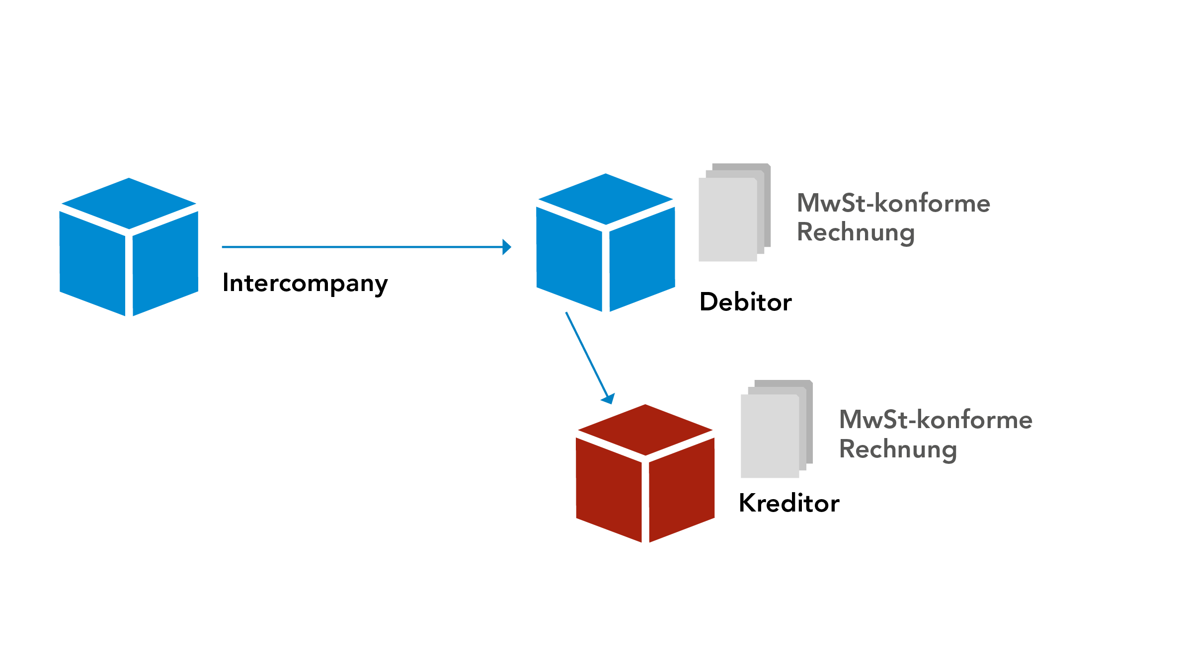 Intercompany_Verrechnung_Section_5.png