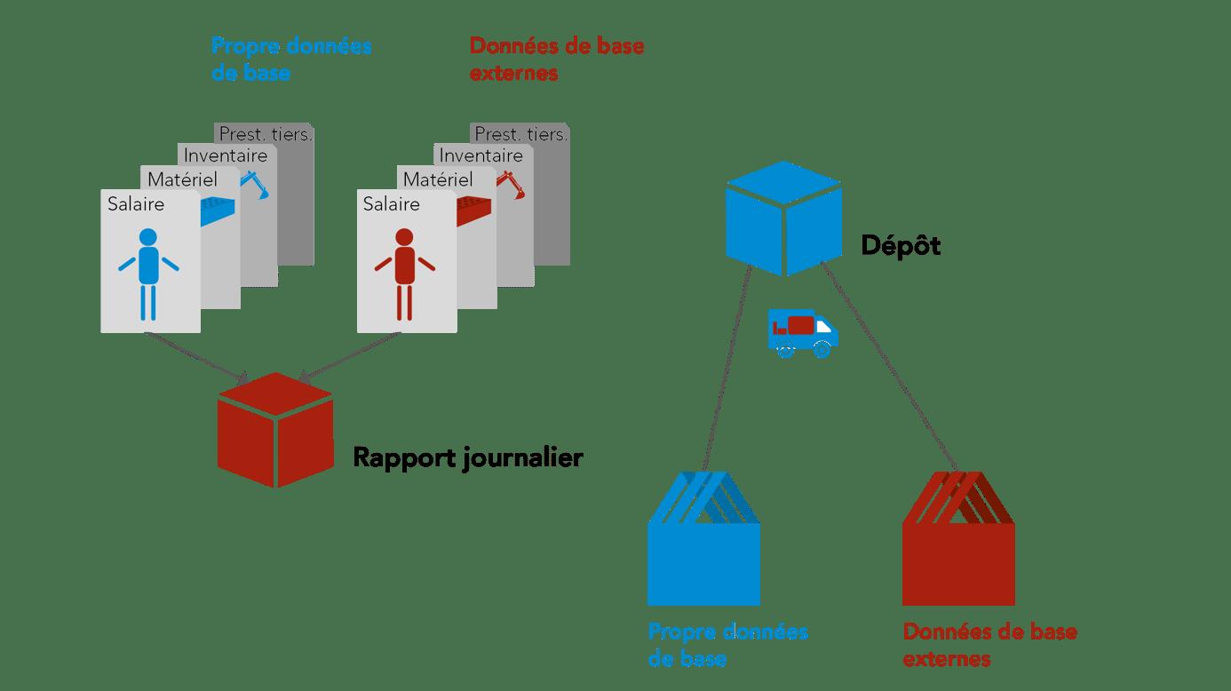 Saisie de rapport avec propres données et données externes