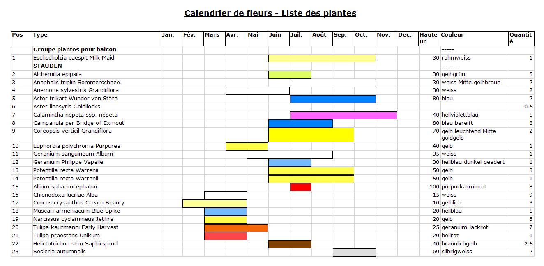 Screenshot calendrier de fleurs