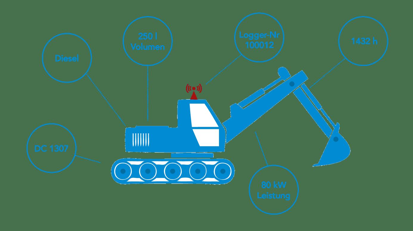 Icon Baumaschine mit Informationsblasen